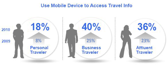 mobile device usage for travel industry